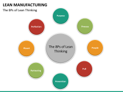 Lean manufacturing PPT slide 23