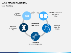 Lean manufacturing PPT slide 11