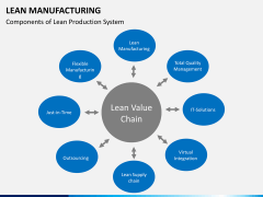 Lean manufacturing PPT slide 5