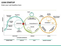 Lean startup PPT slide 32