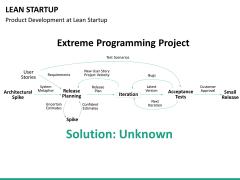 Lean startup PPT slide 35