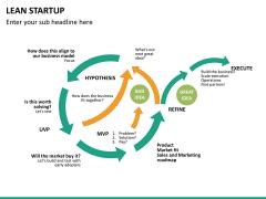 Lean startup PPT slide 27