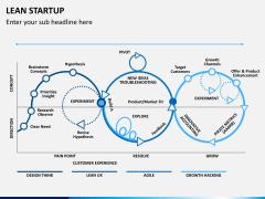 Lean startup PPT slide 11