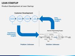 Lean startup PPT slide 13