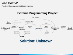 Lean startup PPT slide 14