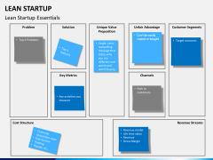 Lean startup PPT slide 15