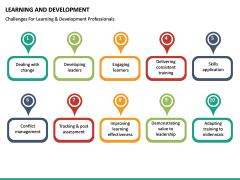 Learning and development PPT slide 30