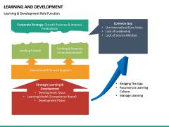 Learning and development PPT slide 32