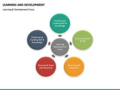 Learning and development PPT slide 33