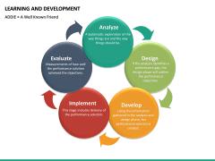 Learning and development PPT slide 34