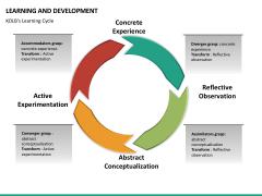 Learning and development PPT slide 36