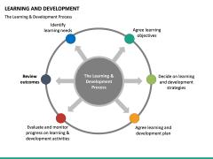 Learning and development PPT slide 37