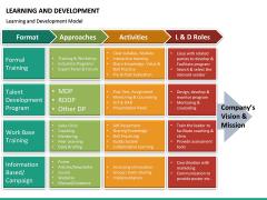 Learning and development PPT slide 38