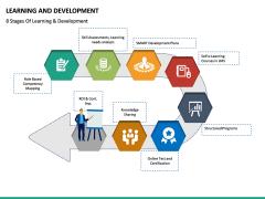 Learning and development PPT slide 21