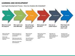 Learning and development PPT slide 25