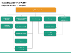 Learning and development PPT slide 26