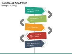 Learning and development PPT slide 28