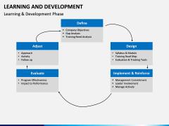 Learning and development PPT slide 16