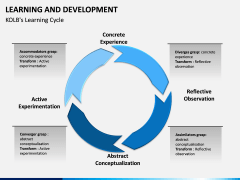 Learning and development PPT slide 17