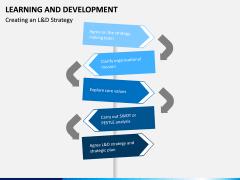 Learning and development PPT slide 9