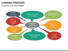 Learning strategies PPT slide 25