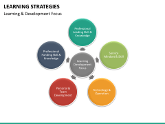 Learning strategies PPT slide 22