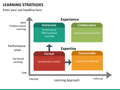 Learning strategies PPT slide 23