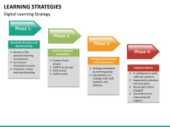 Learning strategies PPT slide 24