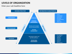 Levels of Organization PPT slide 1