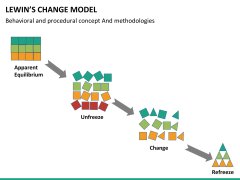 Lewin's change model PPT slide 6