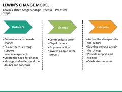 Lewin's change model PPT slide 7