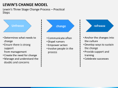 Lewin's change model PPT slide 3
