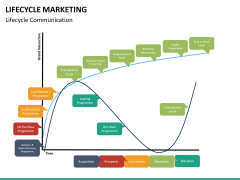 Lifecycle Marketing PPT slide 30