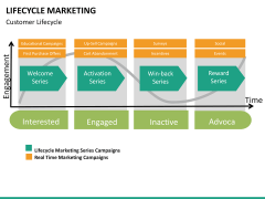 Lifecycle Marketing PPT slide 32