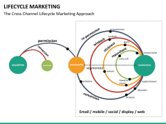 Lifecycle Marketing PPT slide 33