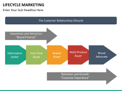 Lifecycle Marketing PPT slide 37