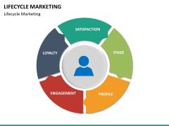 Lifecycle Marketing PPT slide 38
