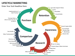 Lifecycle Marketing PPT slide 22