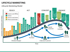 Lifecycle Marketing PPT slide 28
