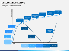 Lifecycle Marketing PPT slide 10