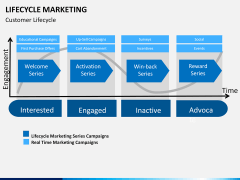 Lifecycle Marketing PPT slide 12