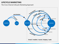 Lifecycle Marketing PPT slide 13