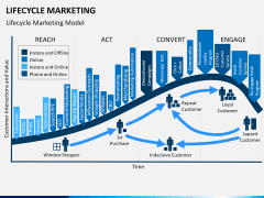 Lifecycle Marketing PPT slide 8
