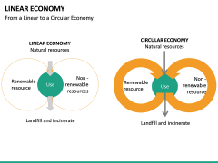 Linear Economy PPT slide 20