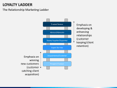Loyalty ladder PPT slide 2