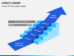 Loyalty ladder PPT slide 3