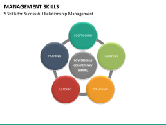 Management skills PPT slide 17