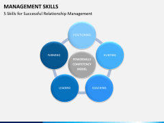 Management skills PPT slide 5