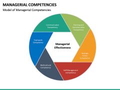 Managerial Competencies PPT slide 7