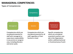 Managerial Competencies PPT slide 8